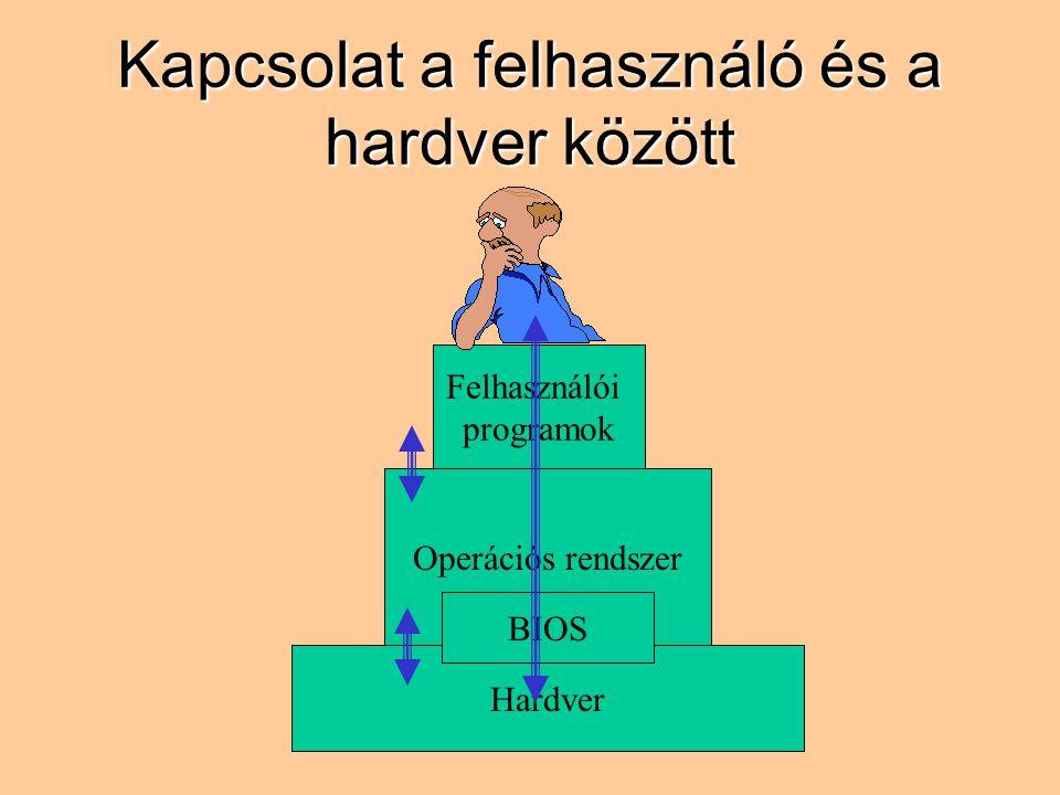 Kapcsolat a felhasználó és a hardver között Hardver Operációs rendszer BIOS Felhasználói programok