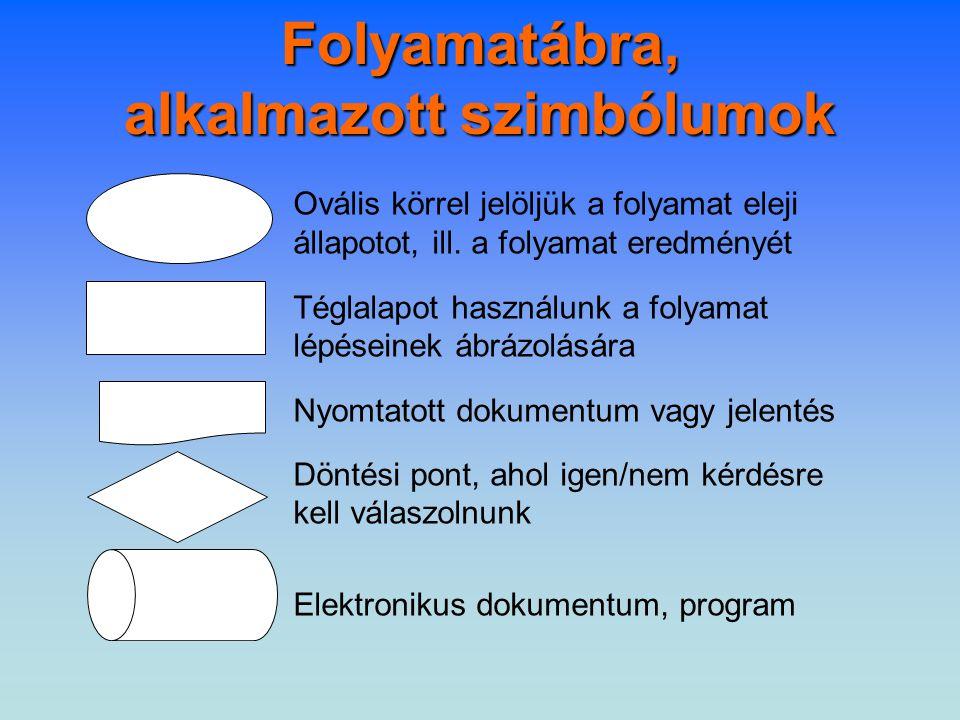 Folyamatábra, alkalmazott szimbólumok Ovális körrel jelöljük a folyamat eleji állapotot, ill.