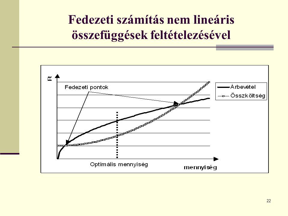 Fedezeti számítás nem lineáris összefüggések feltételezésével 22