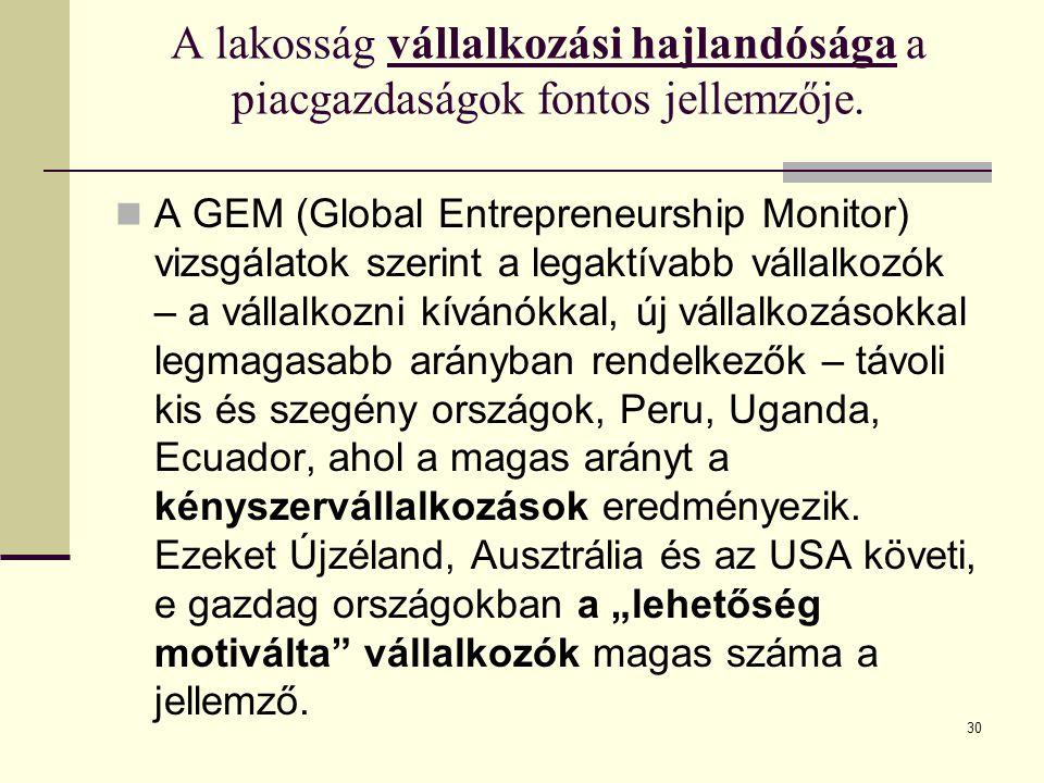 A lakosság vállalkozási hajlandósága a piacgazdaságok fontos jellemzője. A GEM (Global Entrepreneurship Monitor) vizsgálatok szerint a legaktívabb vál
