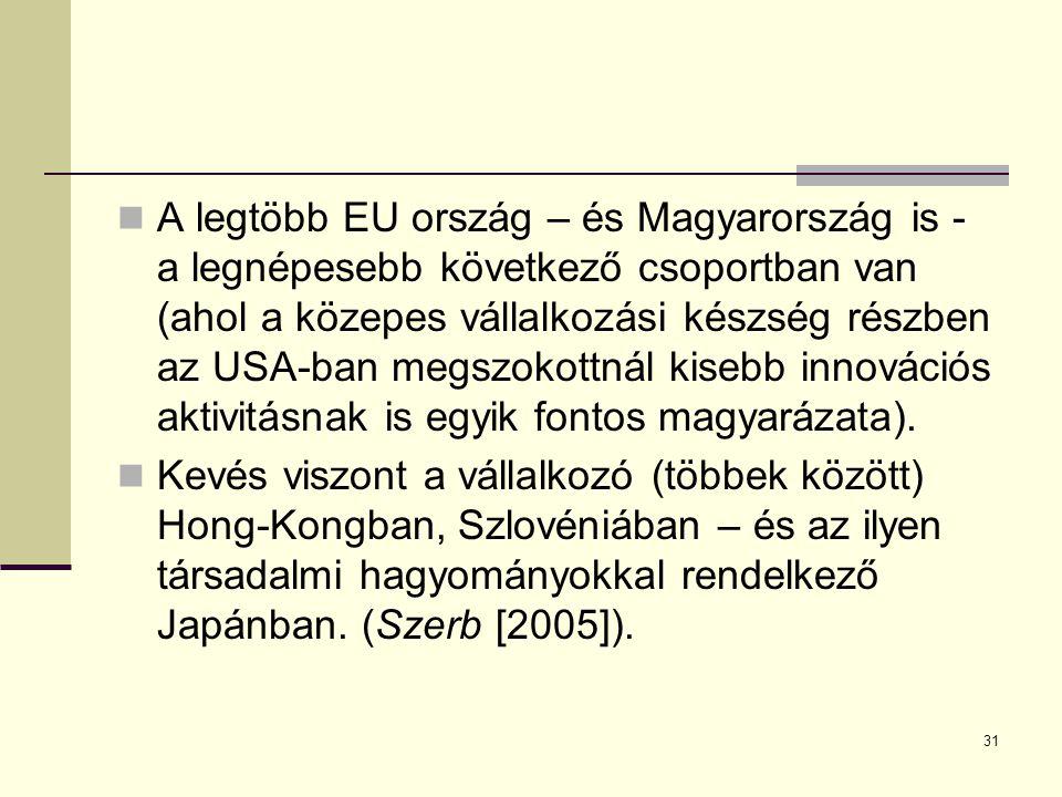 A legtöbb EU ország – és Magyarország is - a legnépesebb következő csoportban van (ahol a közepes vállalkozási készség részben az USA-ban megszokottnál kisebb innovációs aktivitásnak is egyik fontos magyarázata).