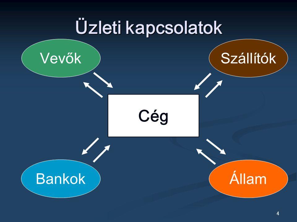 4 Üzleti kapcsolatok Cég Bankok Szállítók Állam Vevők