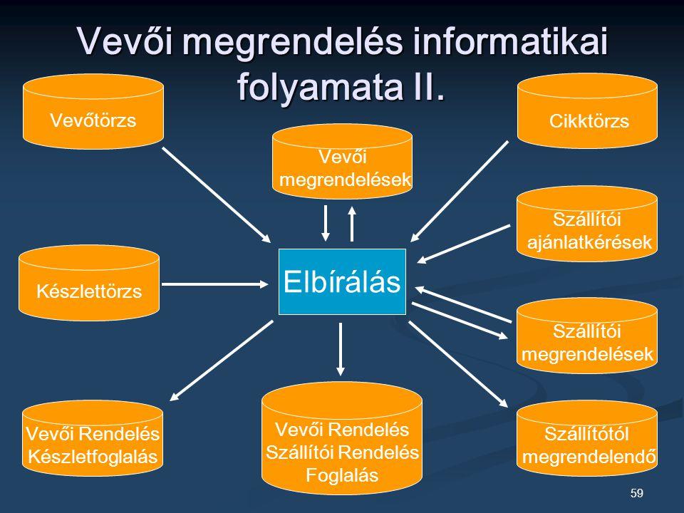 59 Vevői megrendelés informatikai folyamata II.