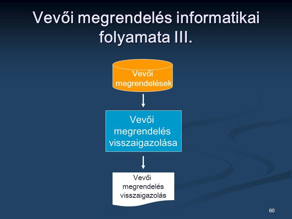 60 Vevői megrendelés informatikai folyamata III.