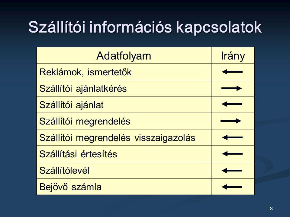 9 Banki információs kapcsolatok AdatfolyamIrány Átutalási megbízás Értesítés átutalásról Egyenlegközlés Lekötési megbízás Stb.