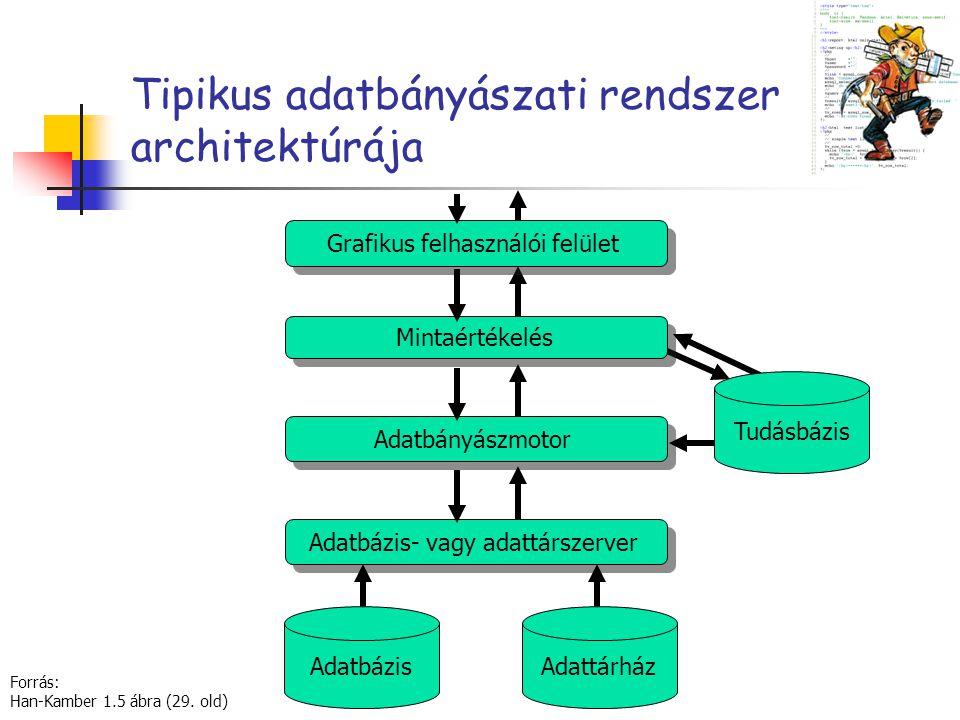Tipikus adatbányászati rendszer architektúrája Mintaértékelés Adatbázis- vagy adattárszerver Adatbányászmotor Grafikus felhasználói felület AdatbázisA