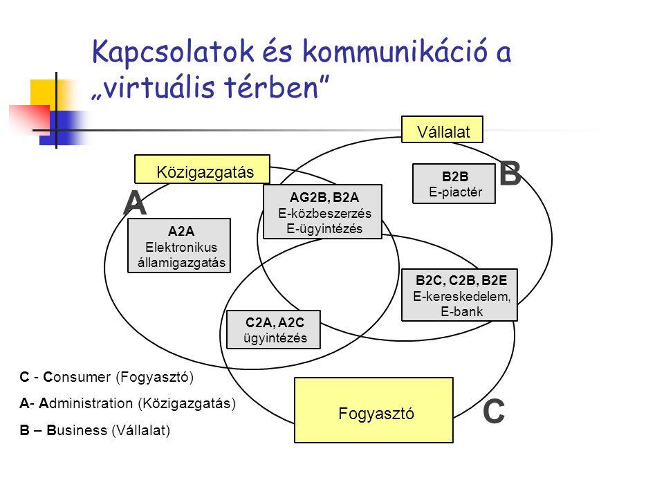 """Kapcsolatok és kommunikáció a """"virtuális térben"""" A2A Elektronikus államigazgatás A B C Közigazgatás Vállalat Fogyasztó C2A, A2C ügyintézés B2C, C2B, B"""
