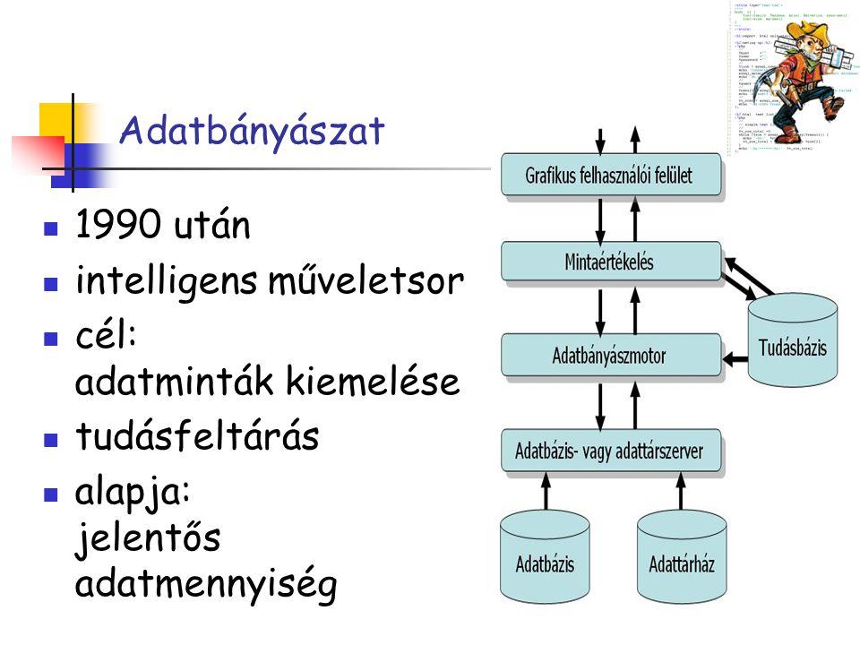 Adatbányászat 1990 után intelligens műveletsor cél: adatminták kiemelése tudásfeltárás alapja: jelentős adatmennyiség
