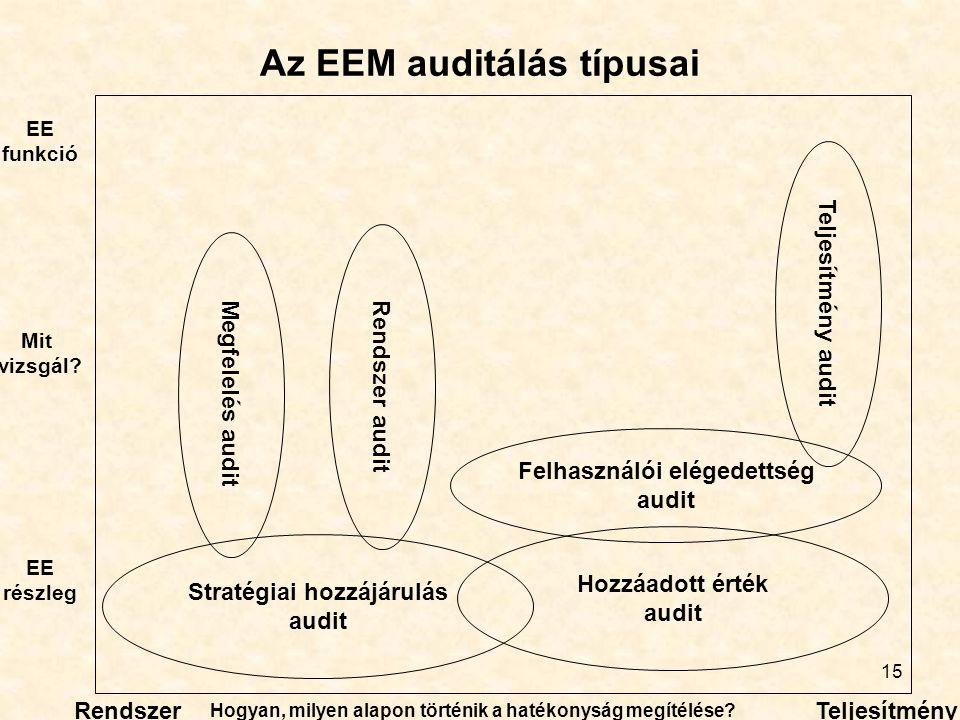 15 Az EEM auditálás típusai Megfelelés audit Rendszer audit Teljesítmény audit Stratégiai hozzájárulás audit Hozzáadott érték audit Felhasználói elége