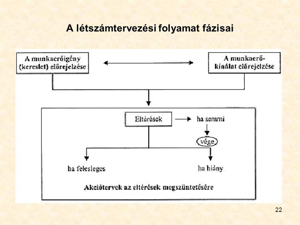 22 A létszámtervezési folyamat fázisai