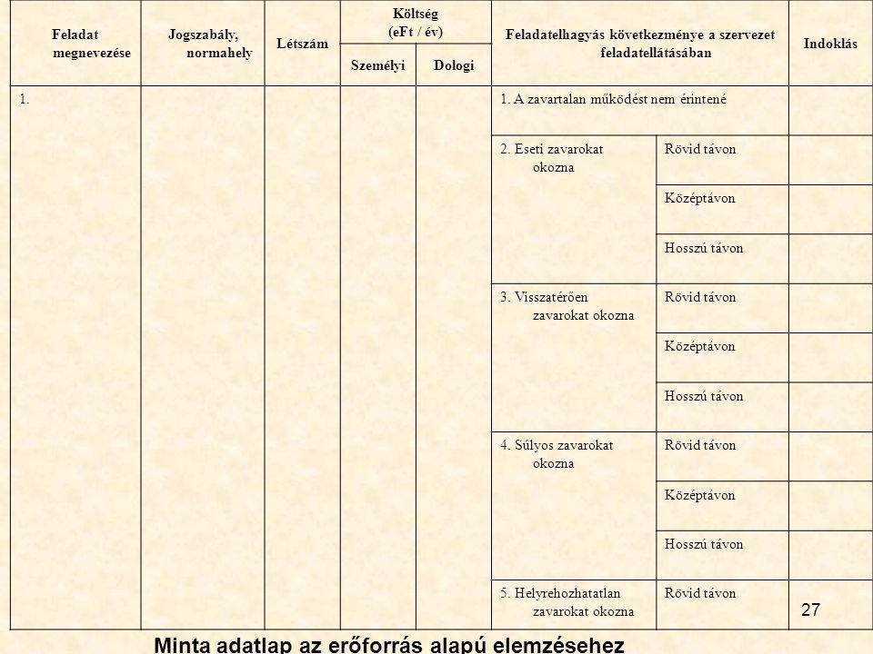 27 Feladat megnevezése Jogszabály, normahely Létszám Költség (eFt / év) Feladatelhagyás következménye a szervezet feladatellátásában Indoklás Személyi