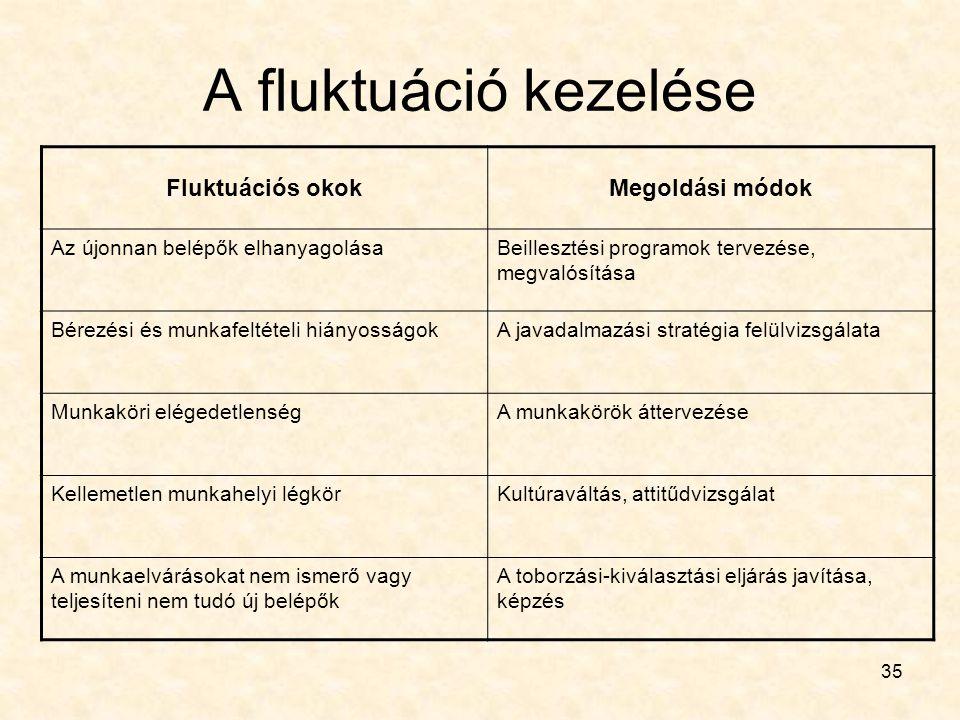 35 A fluktuáció kezelése Fluktuációs okokMegoldási módok Az újonnan belépők elhanyagolásaBeillesztési programok tervezése, megvalósítása Bérezési és m