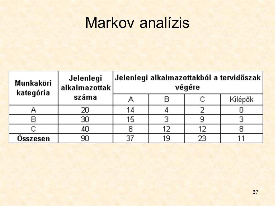 37 Markov analízis