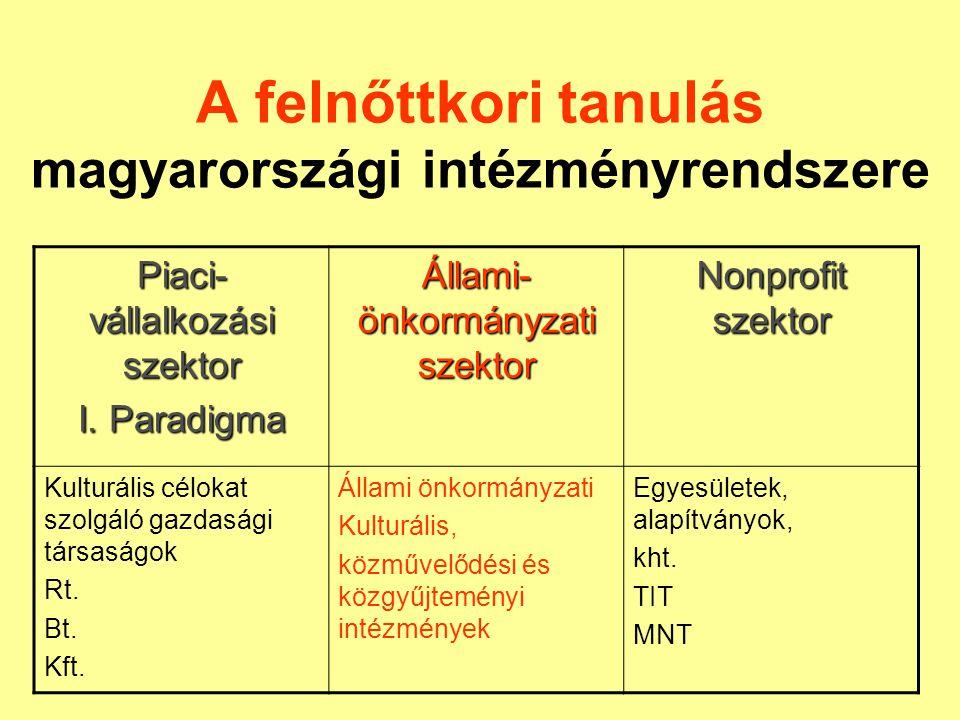 A felnőttkori tanulás magyarországi intézményrendszere Piaci- vállalkozási szektor I. Paradigma Állami- önkormányzati szektor Nonprofit szektor Kultur