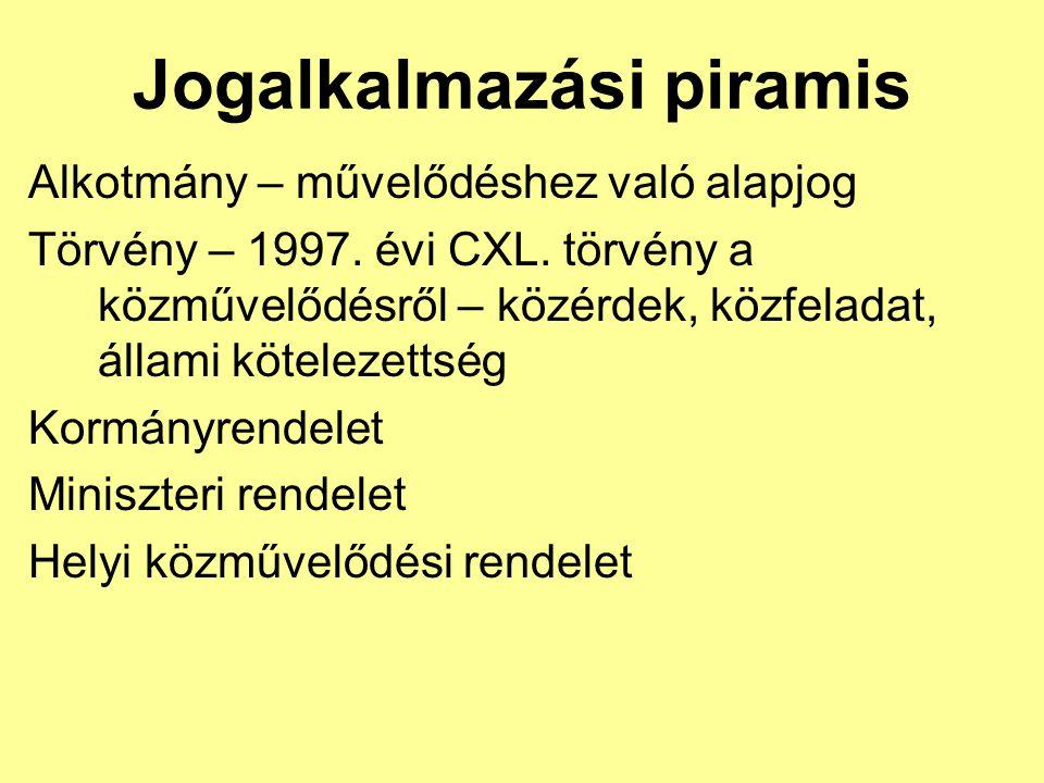 Alkotmány – művelődéshez való alapjog Törvény – 1997. évi CXL. törvény a közművelődésről – közérdek, közfeladat, állami kötelezettség Kormányrendelet