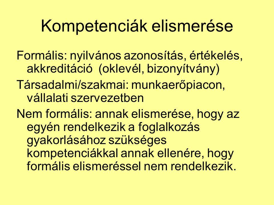 Kompetenciák elismerése Formális: nyilvános azonosítás, értékelés, akkreditáció (oklevél, bizonyítvány) Társadalmi/szakmai: munkaerőpiacon, vállalati