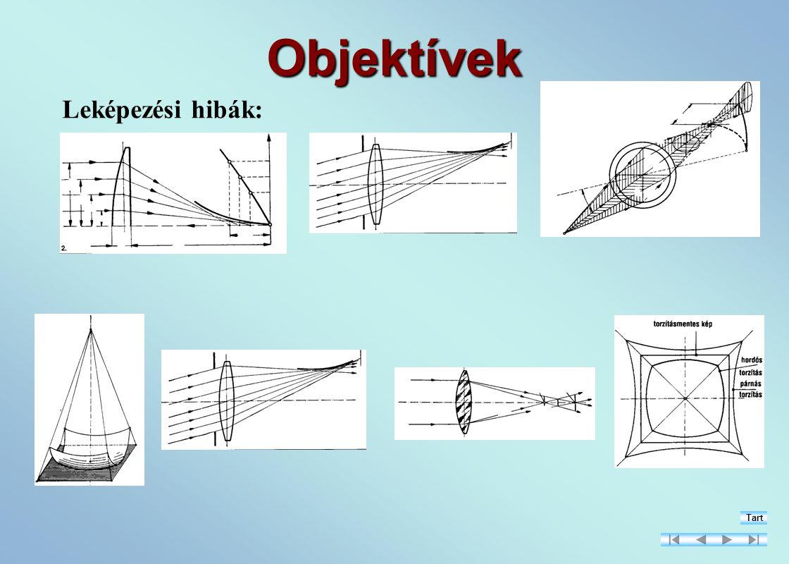 Objektívek Leképezési hibák: