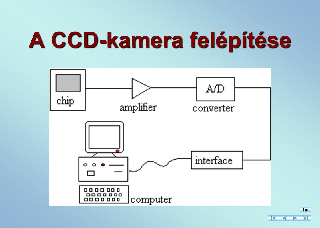 A CCD-kamera felépítése Tart