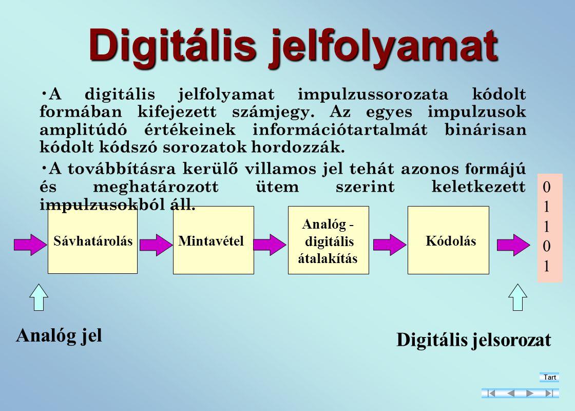 Mintavétel Analóg - digitális átalakítás KódolásSávhatárolás Analóg jel Digitális jelsorozat 0110101101 Digitális jelfolyamat A digitális jelfolyamat impulzussorozata kódolt formában kifejezett számjegy.
