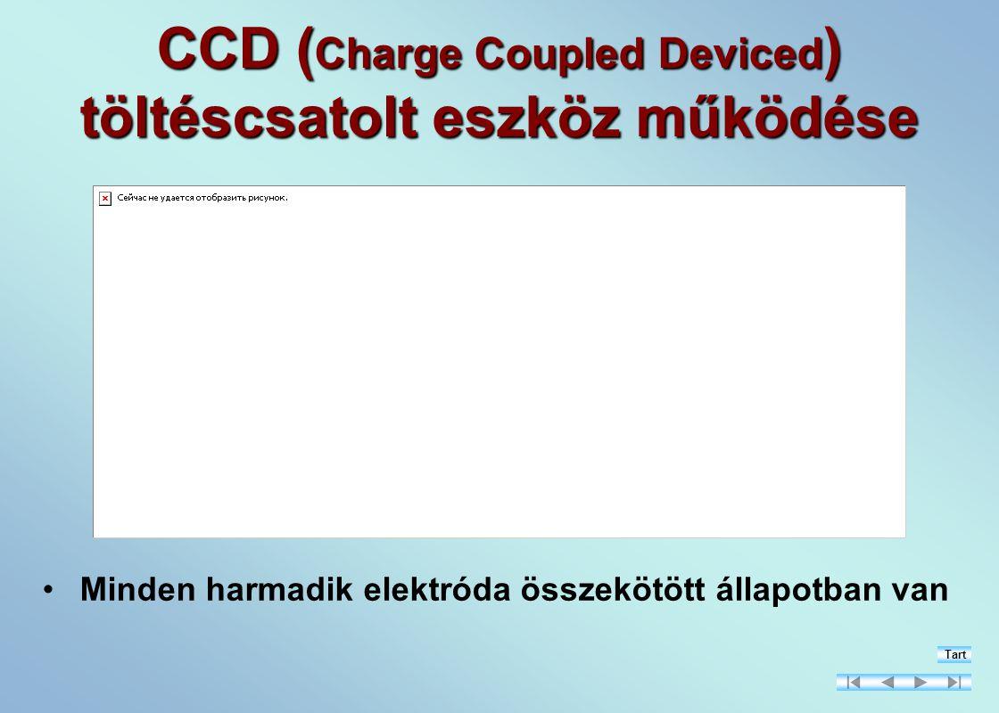 CCD ( Charge Coupled Deviced ) töltéscsatolt eszköz működése Minden harmadik elektróda összekötött állapotban van Tart