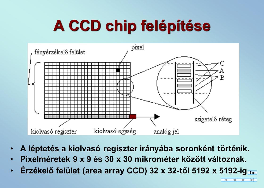 A CCD chip felépítése A léptetés a kiolvasó regiszter irányába soronként történik.