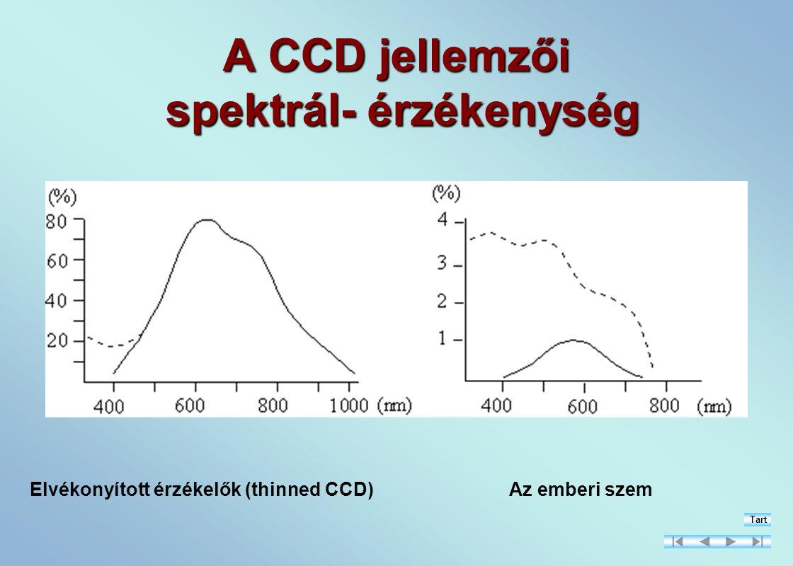 A CCD jellemzői spektrál- érzékenység Elvékonyított érzékelők (thinned CCD)Az emberi szem Tart