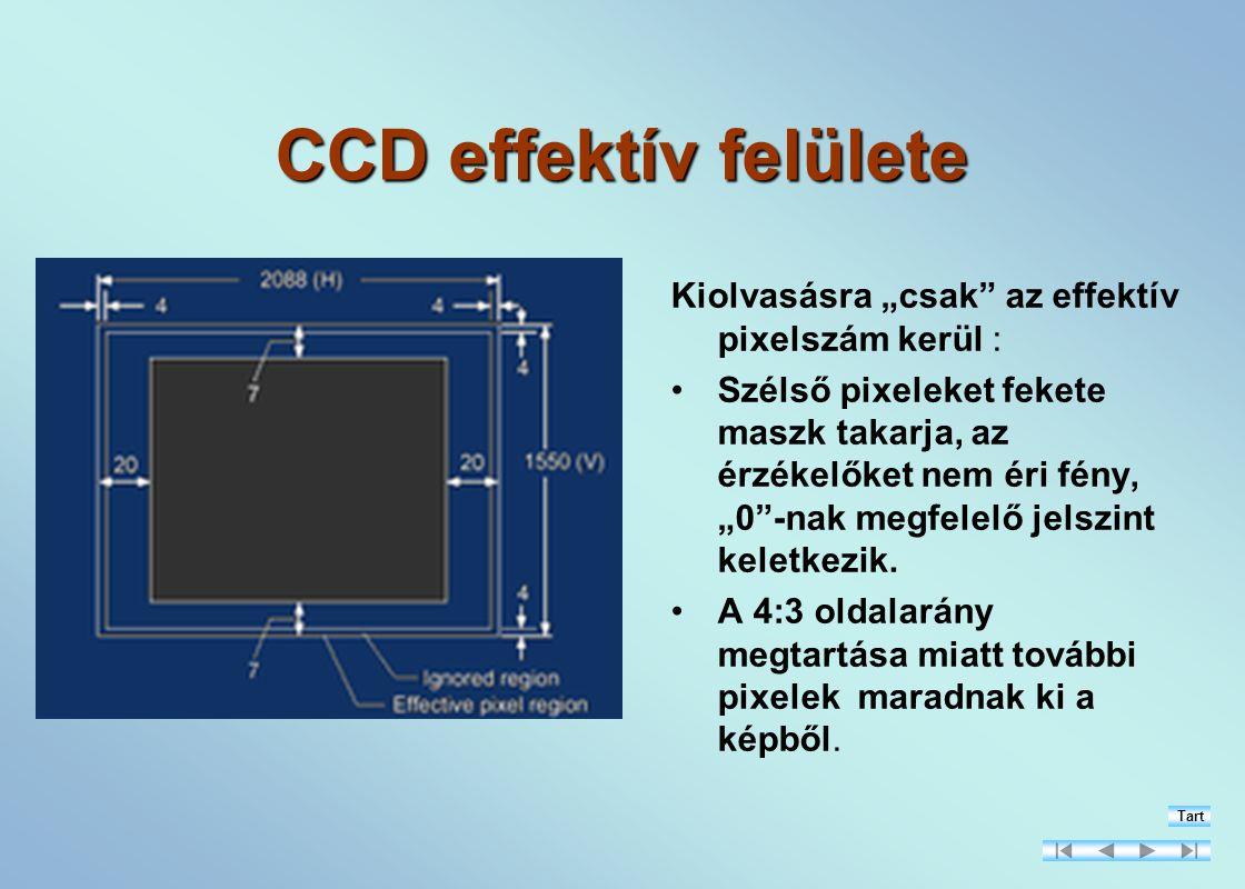 """CCD effektív felülete Kiolvasásra """"csak az effektív pixelszám kerül : Szélső pixeleket fekete maszk takarja, az érzékelőket nem éri fény, """"0 -nak megfelelő jelszint keletkezik."""