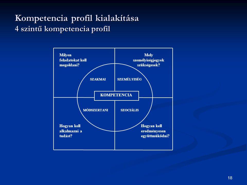 18 Kompetencia profil kialakítása 4 szintű kompetencia profil Milyen feladatokat kell megoldani.