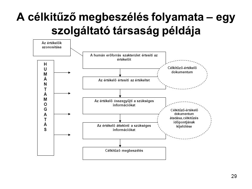 29 A célkitűző megbeszélés folyamata – egy szolgáltató társaság példája HUMÁNTÁMOGATÁSHUMÁNTÁMOGATÁS A humán erőforrás szakterület értesíti az értékelőt Az értékelő értesíti az értékeltet Az értékelő összegyűjti a szükséges információkat Az értékelő áttekinti a szükséges információkat Célkitűző megbeszélés Az értékelők azonosítása Célkitűző-értékelő dokumentum Célkitűző-értékelő dokumentum átadása, célkitűzés időpontjának kijelölése