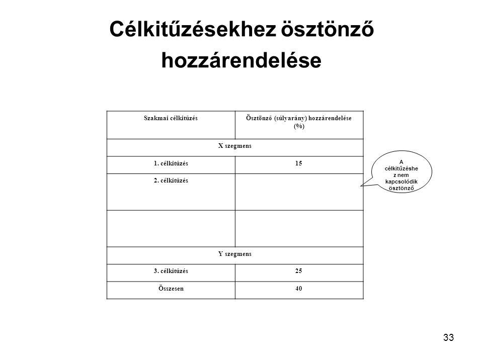 33 Célkitűzésekhez ösztönző hozzárendelése A célkitűzéshe z nem kapcsolódik ösztönző Szakmai célkitűzésÖsztönző (súlyarány) hozzárendelése (%) X szegmens 1.