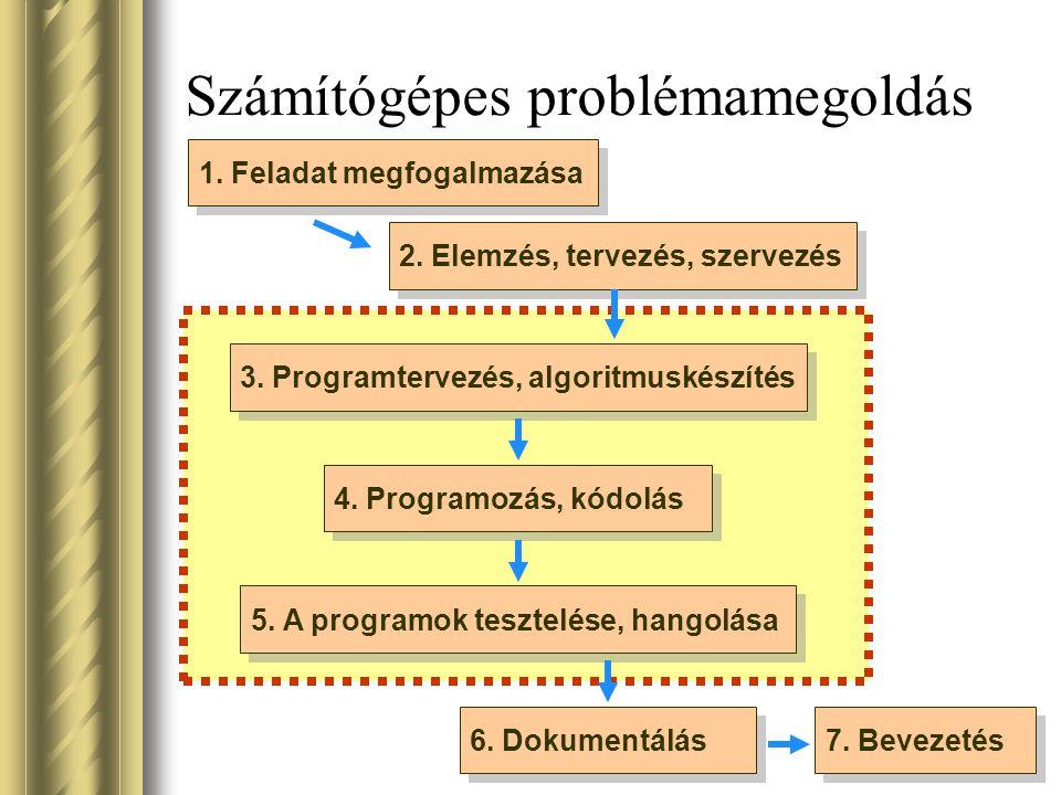 Számítógépes problémamegoldás 1. Feladat megfogalmazása 2. Elemzés, tervezés, szervezés 3. Programtervezés, algoritmuskészítés 4. Programozás, kódolás