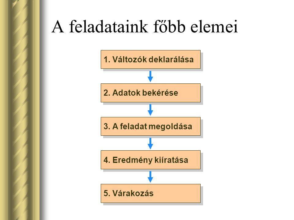A feladataink főbb elemei 1. Változók deklarálása 2. Adatok bekérése 3. A feladat megoldása 4. Eredmény kiíratása 5. Várakozás