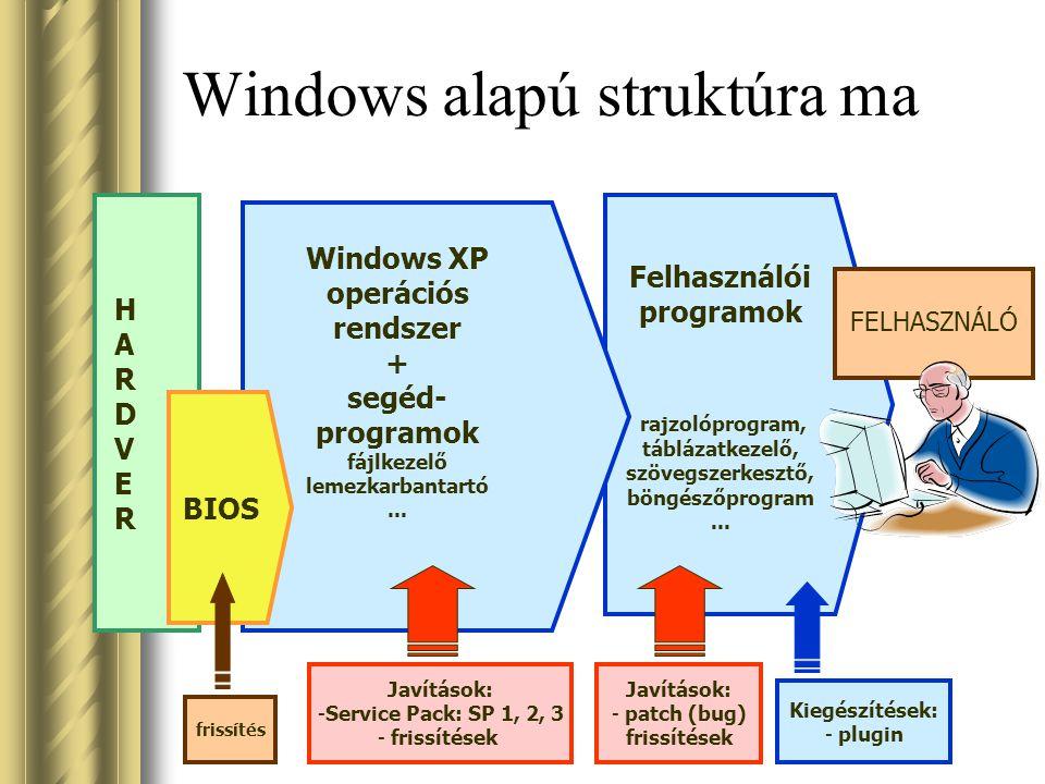Felhasználói programok rajzolóprogram, táblázatkezelő, szövegszerkesztő, böngészőprogram... Windows alapú struktúra ma Windows XP operációs rendszer +