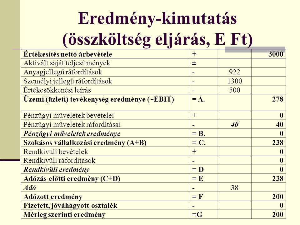 Eredmény-kimutatás (összköltség eljárás, E Ft) Értékesítés nettó árbevétele+3000 Aktivált saját teljesítmények± Anyagjellegű ráfordítások-922 Személyi jellegű ráfordítások-1300 Értékcsökkenési leírás-500 Üzemi (üzleti) tevékenység eredménye (~EBIT)= A.278 Pénzügyi műveletek bevételei+0 Pénzügyi műveletek ráfordításai-40 Pénzügyi műveletek eredménye= B.0 Szokásos vállalkozási eredmény (A+B)= C.238 Rendkívüli bevételek+0 Rendkívüli ráfordítások-0 Rendkívüli eredmény= D0 Adózás előtti eredmény (C+D)= E238 Adó-38 Adózott eredmény= F200 Fizetett, jóváhagyott osztalék-0 Mérleg szerinti eredmény=G200