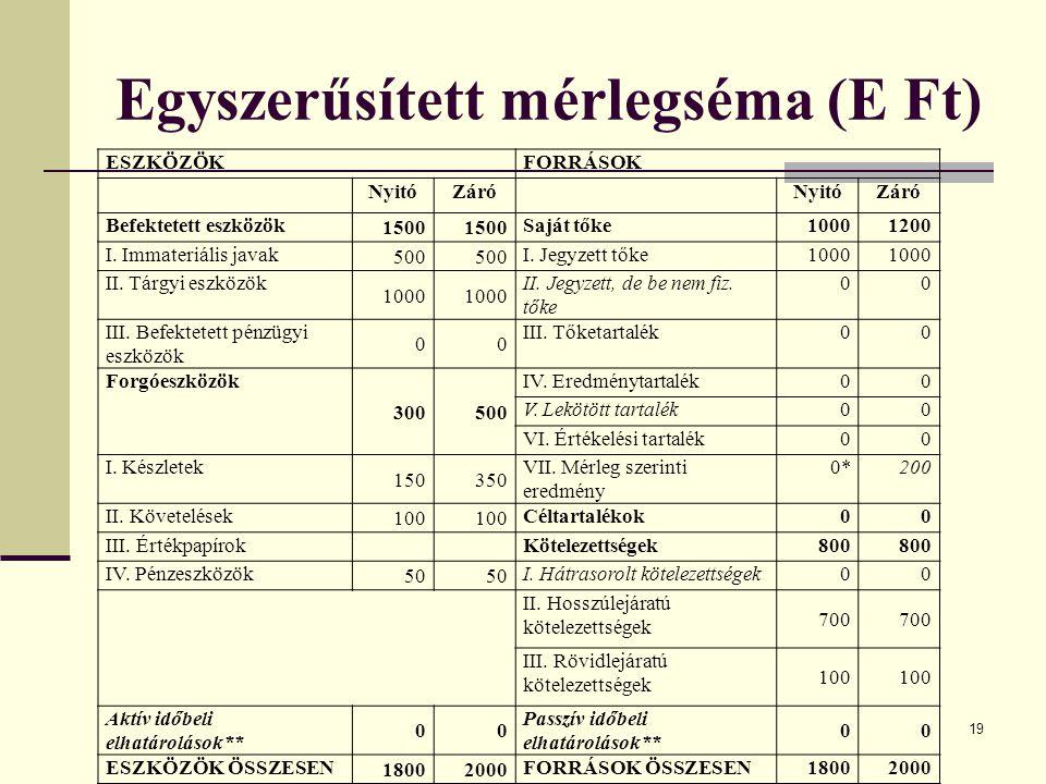 19 Egyszerűsített mérlegséma (E Ft) ESZKÖZÖKFORRÁSOK NyitóZáróNyitóZáró Befektetett eszközök 1500 Saját tőke10001200 I.