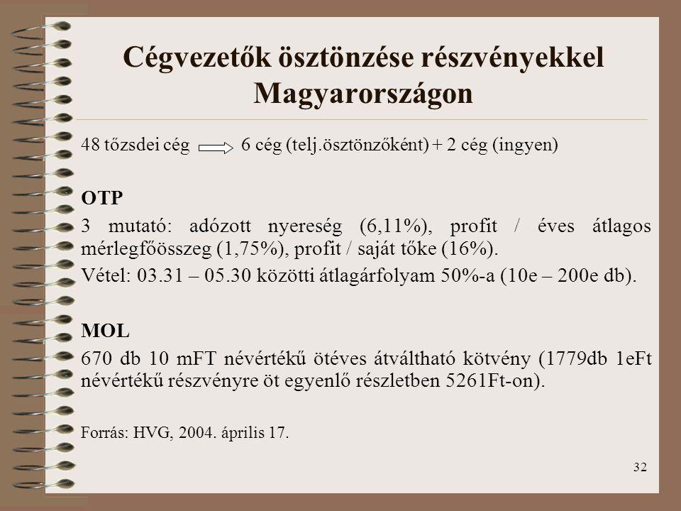 32 Cégvezetők ösztönzése részvényekkel Magyarországon 48 tőzsdei cég 6 cég (telj.ösztönzőként) + 2 cég (ingyen) OTP 3 mutató: adózott nyereség (6,11%)