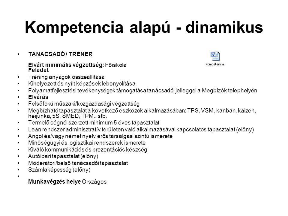 Kompetencia alapú - dinamikus TANÁCSADÓ / TRÉNER Elvárt minimális végzettség: Főiskola Feladat Tréning anyagok összeállítása Kihelyezett és nyílt képz