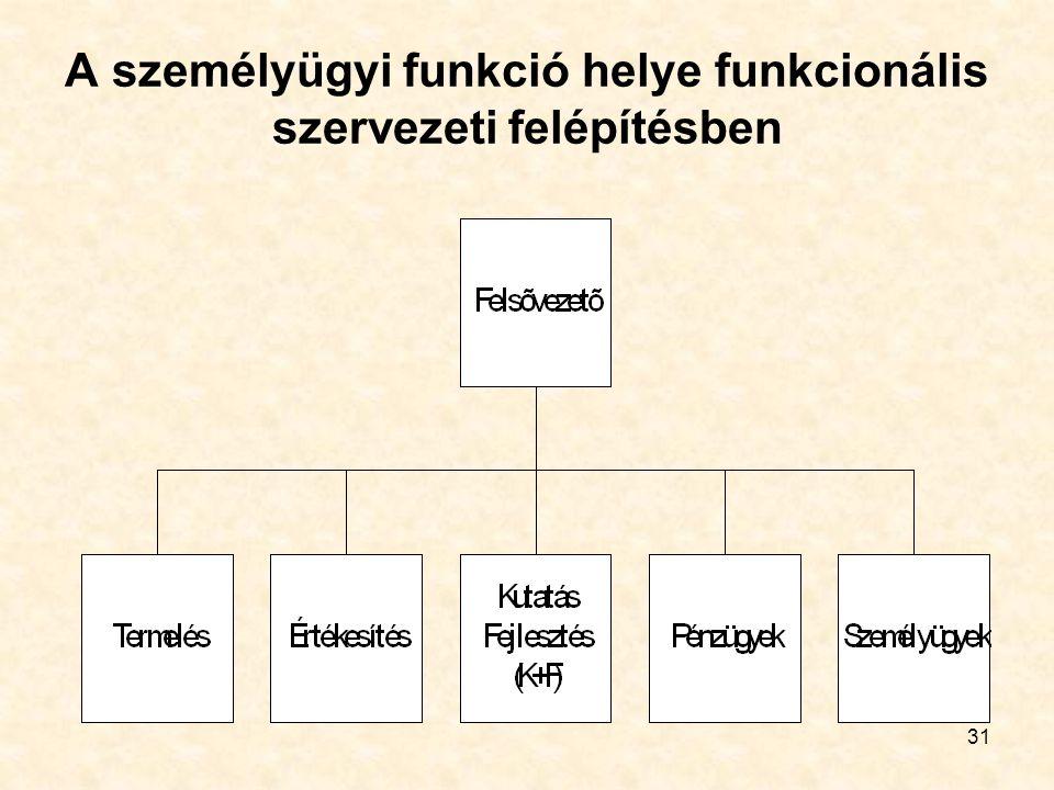 31 A személyügyi funkció helye funkcionális szervezeti felépítésben