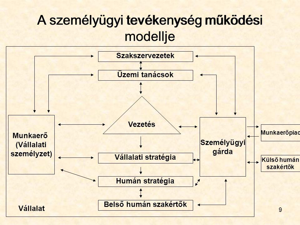 9 A személyügyi tevékenység működési modellje Szakszervezetek Üzemi tanácsok Vállalati stratégia Humán stratégia Belső humán szakértők Vezetés Munkaer