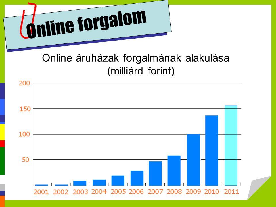 Online forgalom Online áruházak forgalmának alakulása (milliárd forint)