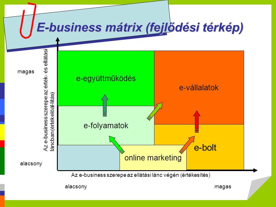 e-bolt e-folyamatok E-business mátrix (fejlődési térkép) online marketing e-együttműködés e-vállalatok magas alacsony magas Az e-business szerepe az é