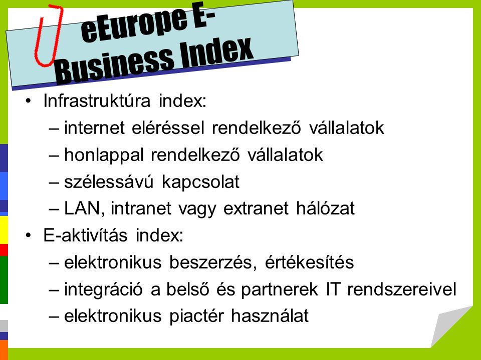 eEurope E- Business Index Infrastruktúra index: –internet eléréssel rendelkező vállalatok –honlappal rendelkező vállalatok –szélessávú kapcsolat –LAN,