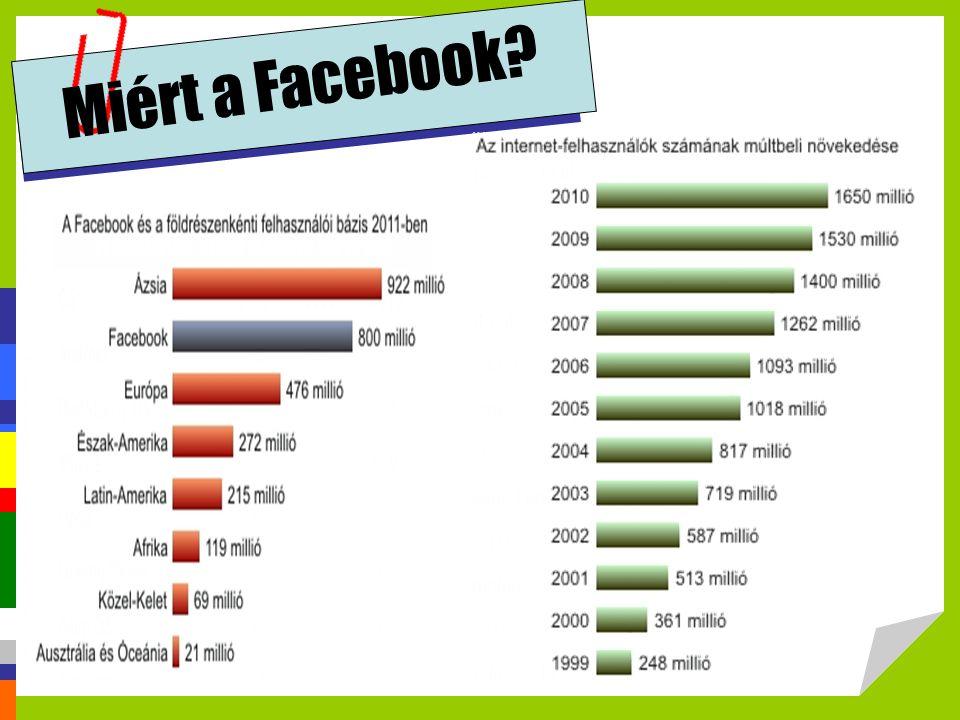 Miért a Facebook?
