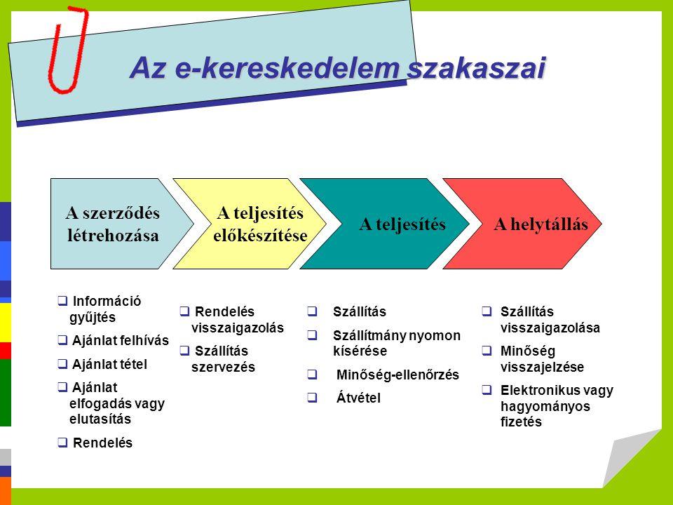 Az e-kereskedelem szakaszai A szerződés létrehozása A teljesítés előkészítése A teljesítés A helytállás  Információ gyűjtés  Ajánlat felhívás  Aján