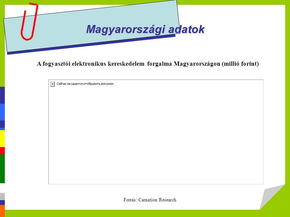 Magyarországi adatok A fogyasztói elektronikus kereskedelem forgalma Magyarországon (millió forint) Forrás: Carnation Research