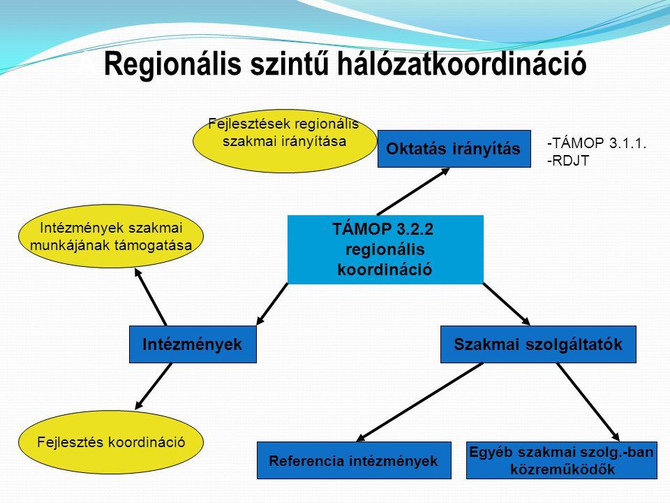 A Regionális szintű hálózatkoordináció Intézmények szakmai munkájának támogatása Fejlesztés koordináció Oktatás irányítás Egyéb szakmai szolg.-ban köz