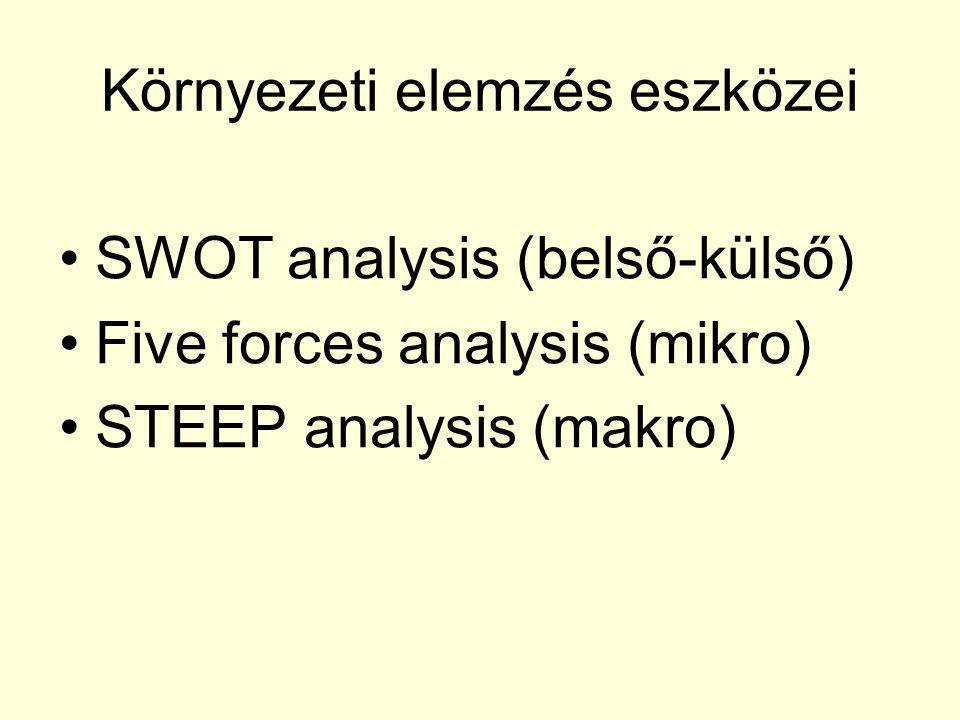 Környezeti elemzés eszközei SWOT analysis (belső-külső) Five forces analysis (mikro) STEEP analysis (makro)