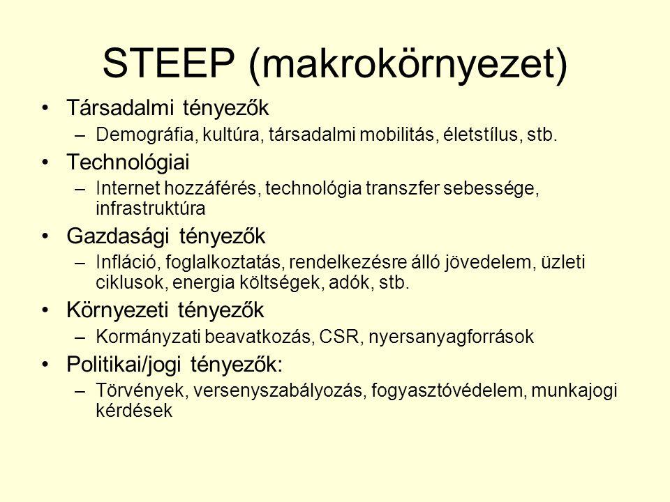 STEEP (makrokörnyezet) Társadalmi tényezők –Demográfia, kultúra, társadalmi mobilitás, életstílus, stb. Technológiai –Internet hozzáférés, technológia