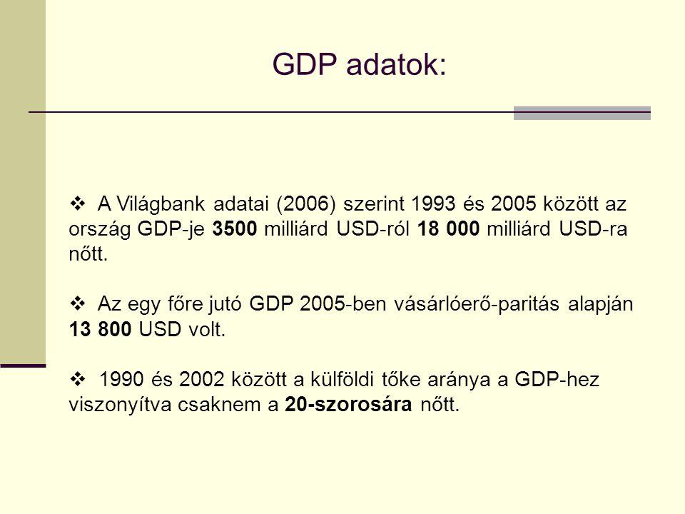 GDP adatok:  A Világbank adatai (2006) szerint 1993 és 2005 között az ország GDP-je 3500 milliárd USD-ról 18 000 milliárd USD-ra nőtt.  Az egy főre