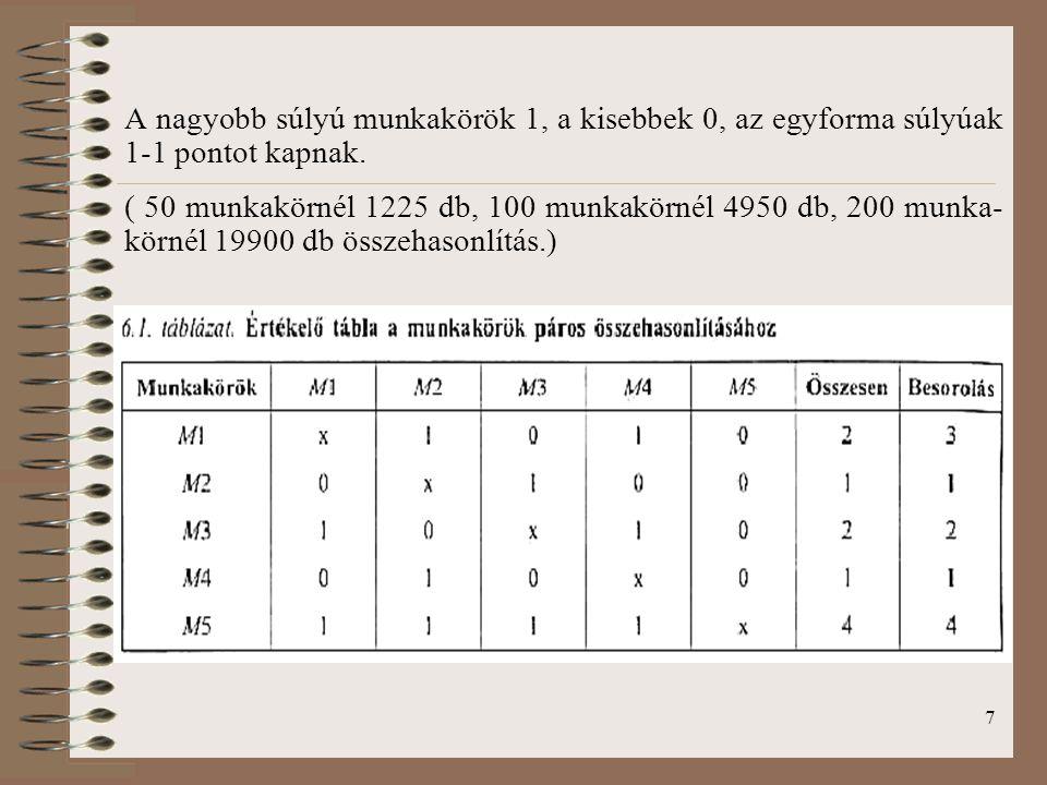7 A nagyobb súlyú munkakörök 1, a kisebbek 0, az egyforma súlyúak 1-1 pontot kapnak.